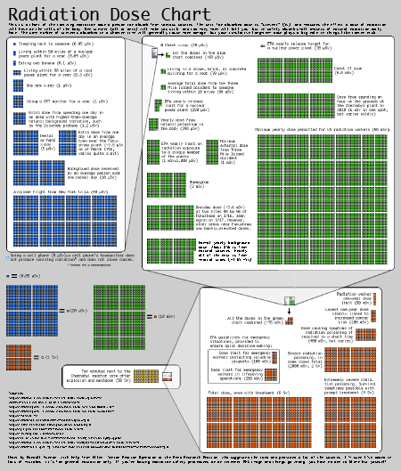 Radiation dose chart (click to enlarge)