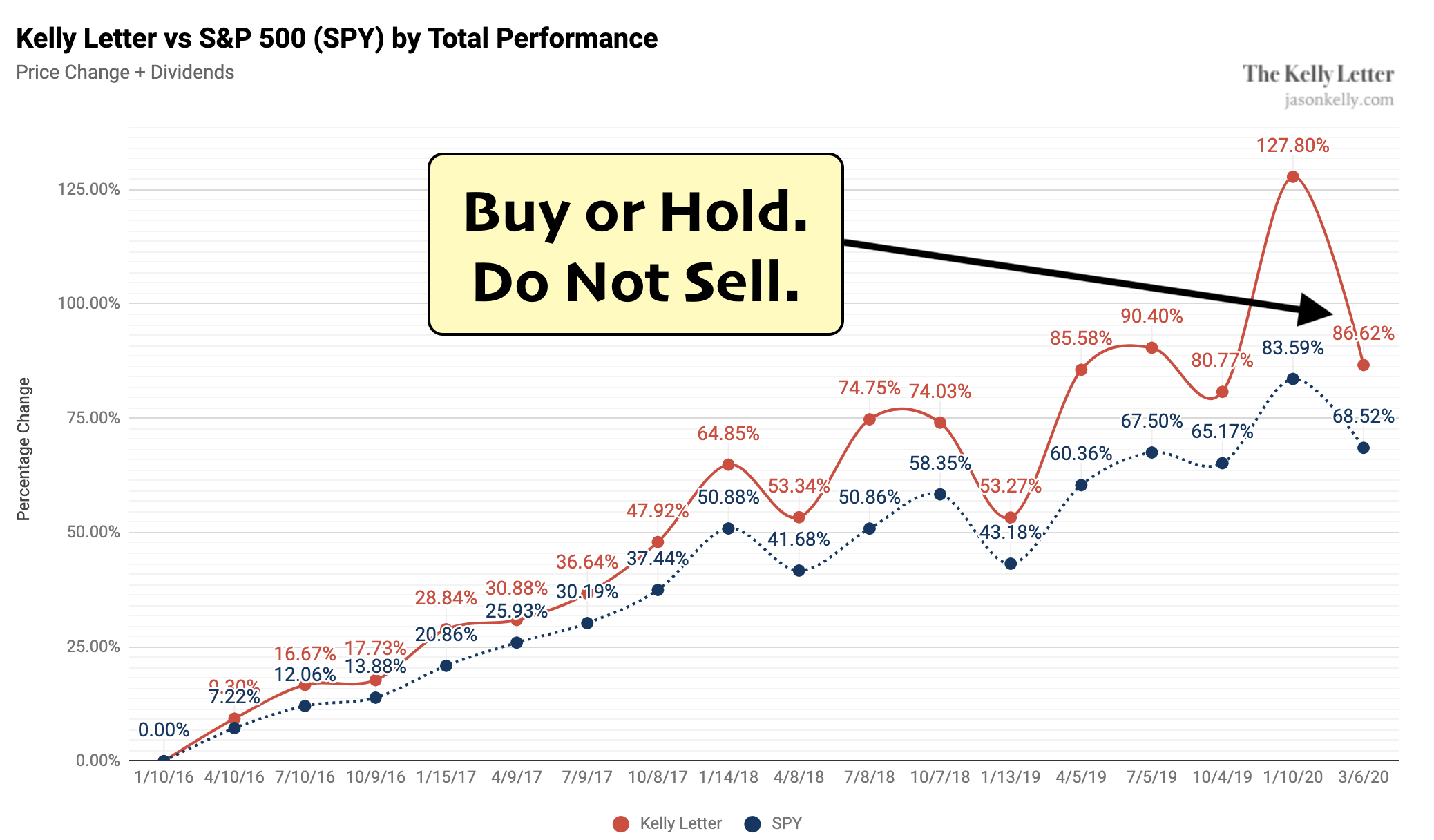 The Kelly Letter vs S&P 500 through 3/6/20