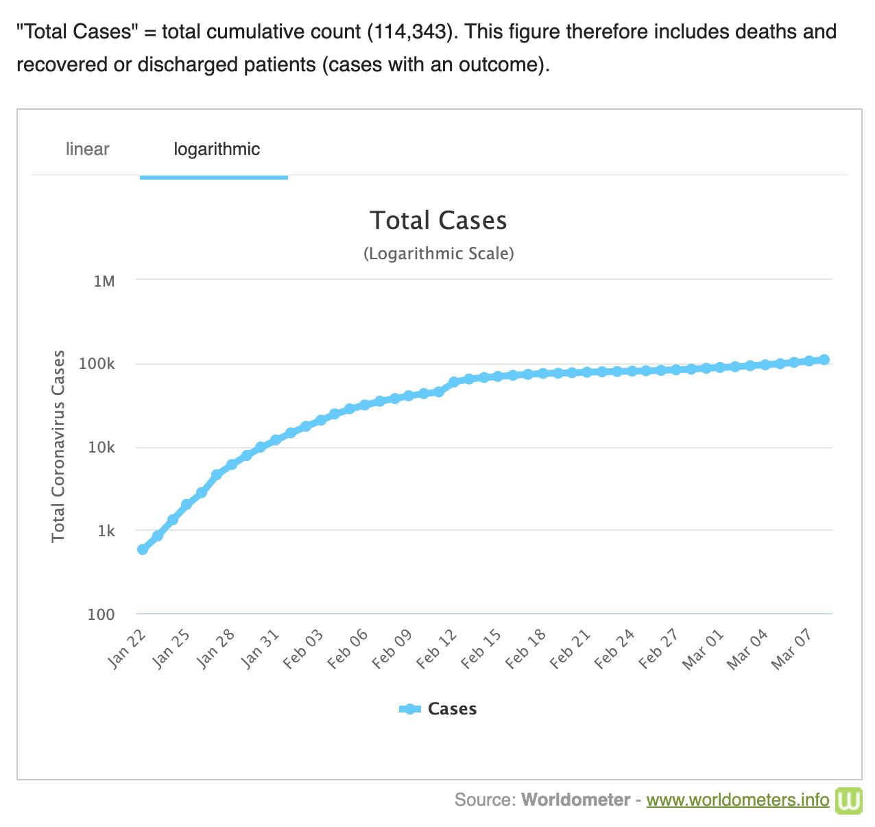 Total Coronavirus Cases Log Chart