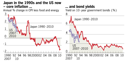 Japan and US deflation charts