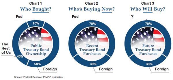 Pimco Treasury buyer charts