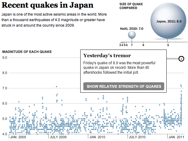 Recent earthquakes in Japan