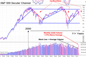 Tuttle Secular Channel Chart